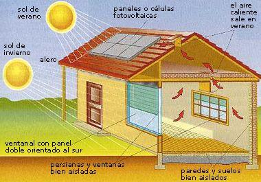 Paneles Solares Paneles Solares Instalacion De Paneles Solares Ventilacion Cruzada