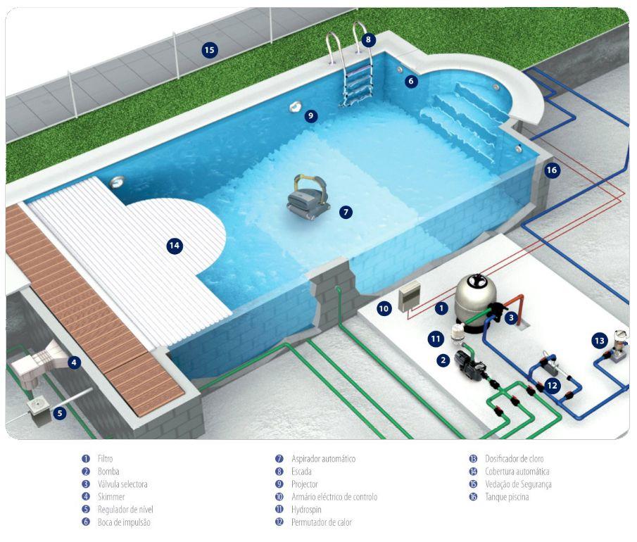 Esquema principio piscina richards piscina pinterest for Sistema ultravioleta para piscinas