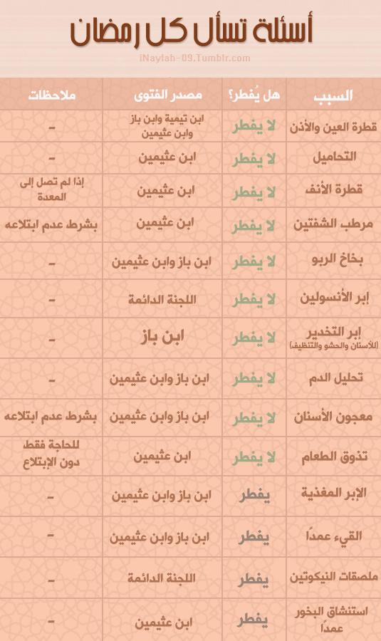 أسئلة يكثر سؤالها في شهر رمضان المبارك حول المفطرات ياريت تنشرونها عشان يتركون مجال لمشايخنا لأسئلة Islamic Inspirational Quotes Islamic Phrases Quran Quotes
