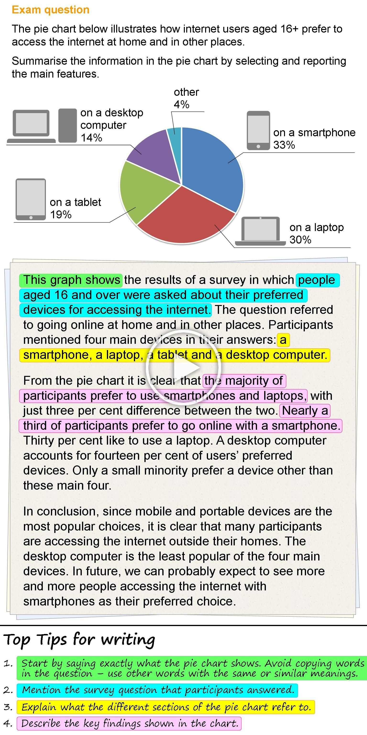 Writing About A Pie Chart Learnenglish Teens British Council In 2020 Ielts Writing Ielts Writing Task1 Ielts Writing Academic