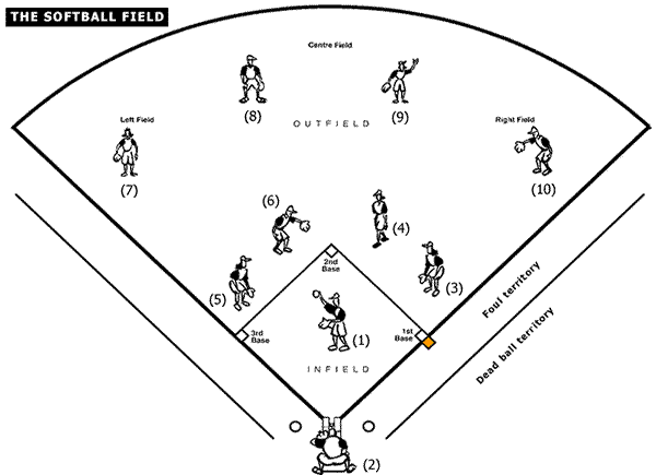 softball diagram printable softball field diagram | sports | softball, baseball ...