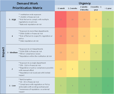 Demand Work Prioritization Matrix  It Portfolio And Project