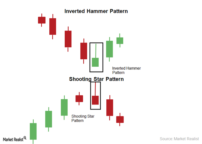 Shooting star candlestick forex