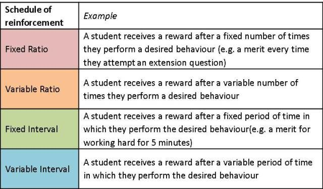 Schedules Of Reinforcement With Images Behaviour Management