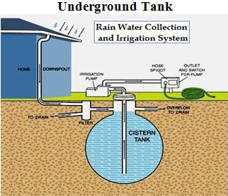 Underground Tank System Rain Water Collection Rainwater