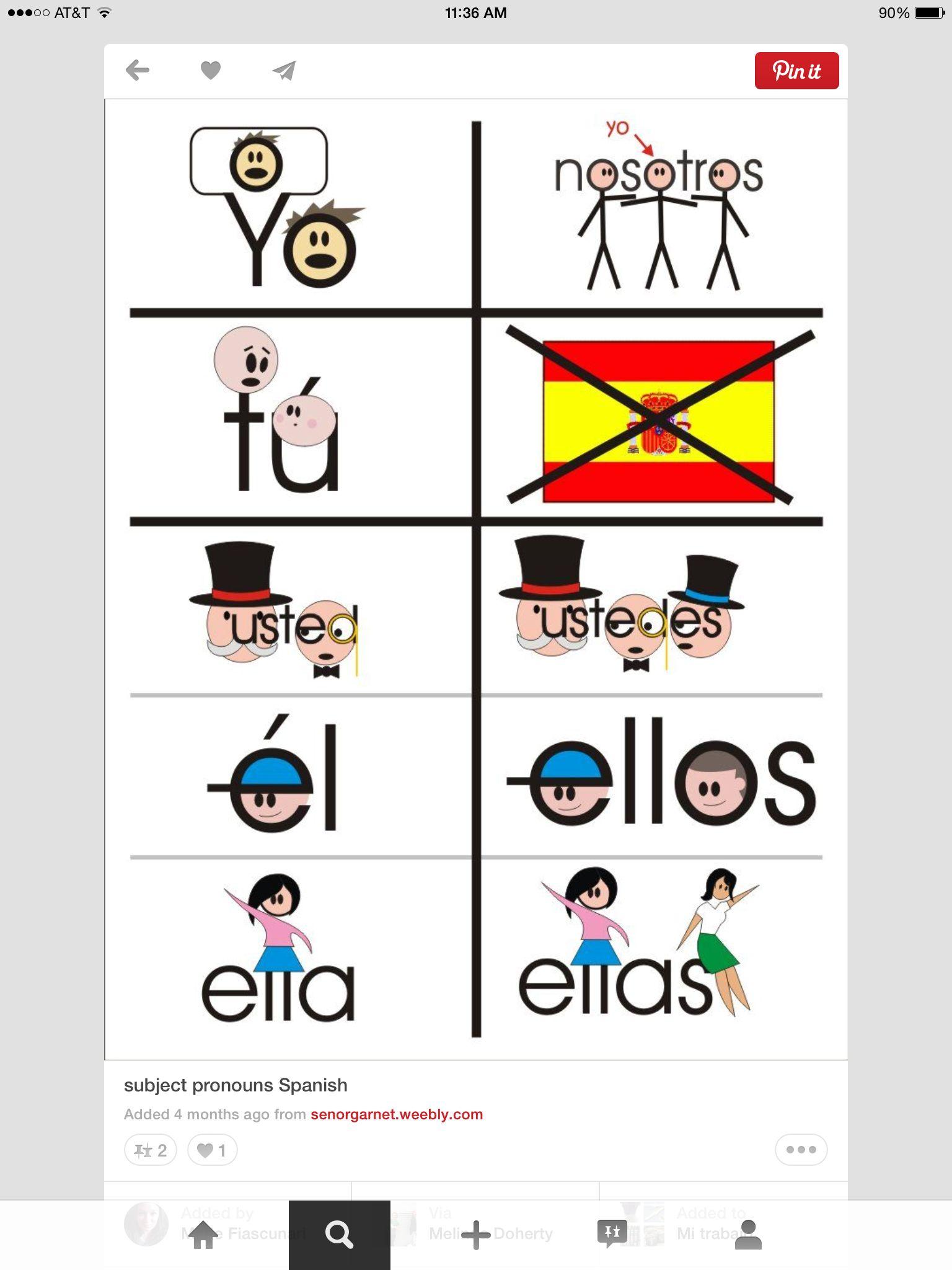 Subject Pronouns Espanol