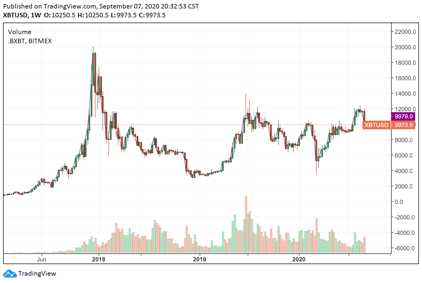 Prezzo storico del bitcoin