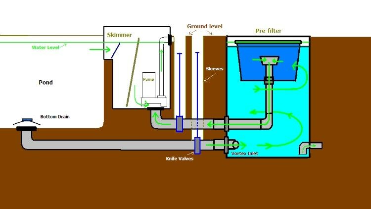 Small Pond Filter Design Of Diy Small Settlement Chamber Design Page 2 Ponds