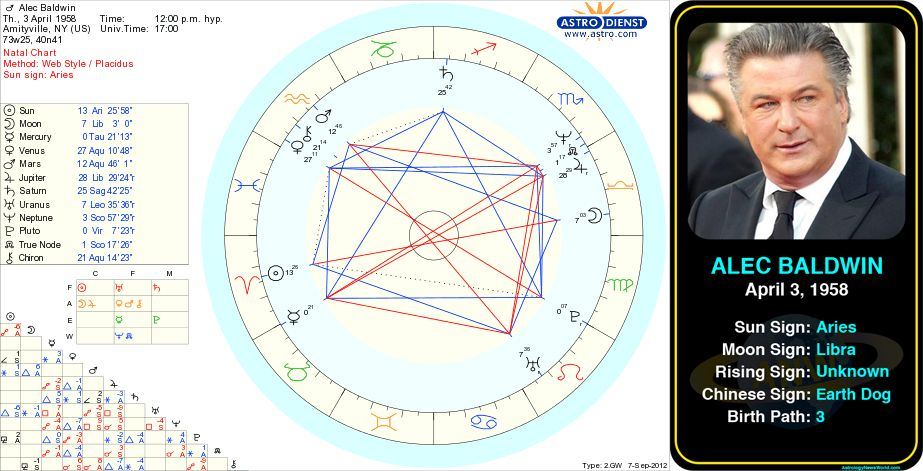 Alec Baldwin Birth Chart Gallery Chart Design For Project