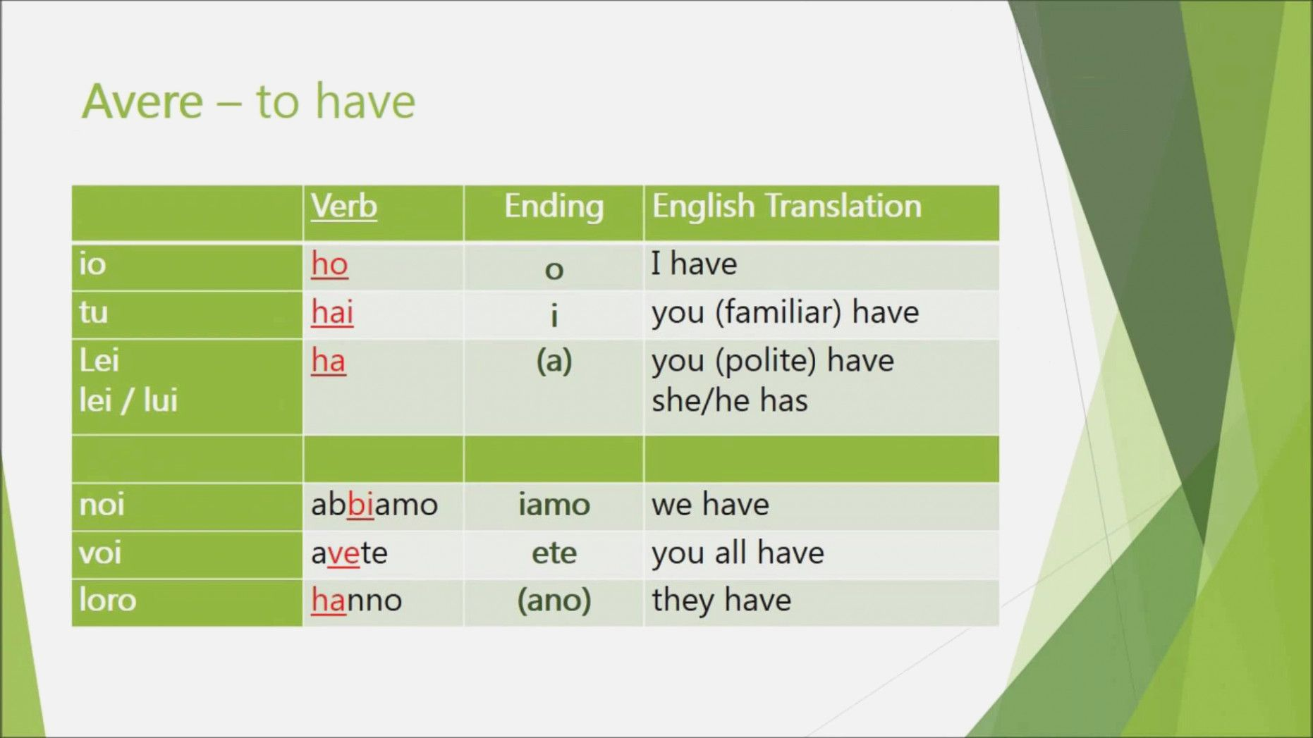 Image Result For Italian Conjugations Chart