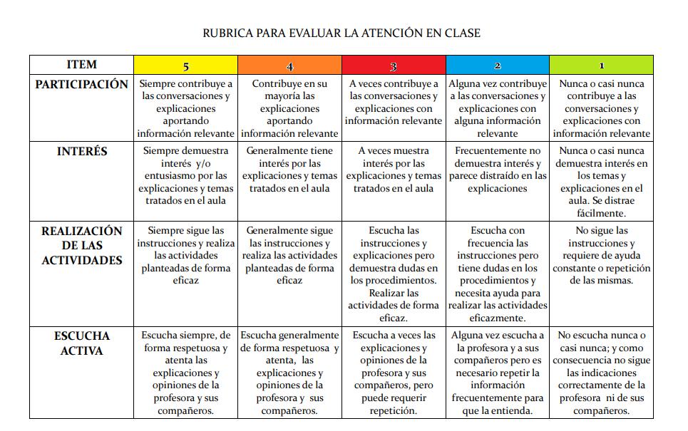 Rubrica De Evaluacion Atencion Y Participacion En Clase Rubrica De Evaluacion Rubricas Instrumentos De Evaluacion Preescolar