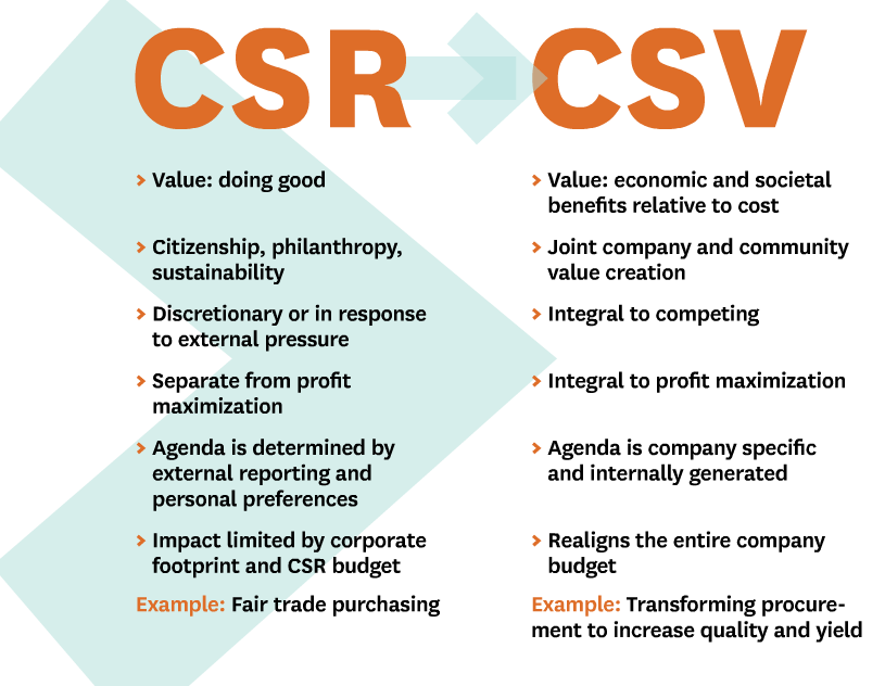 Corporate Social Responsibility Vs Corporate Social Values