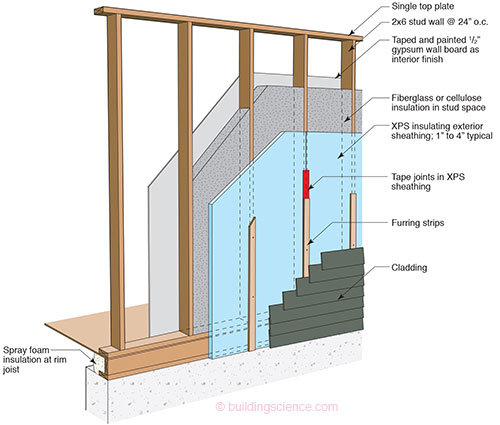Advanced Frame Wall Construction Building Science Corp In 2020 Exterior Wall Insulation Exterior Insulation Frames On Wall