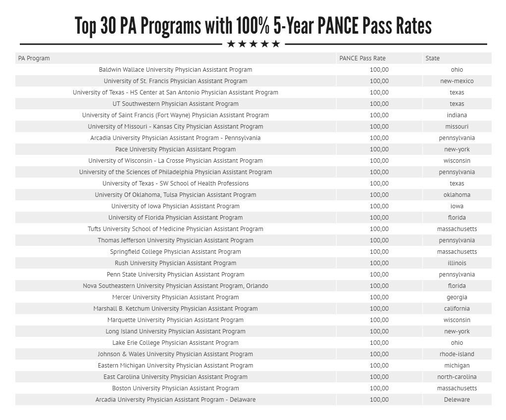 Physician Assistant Programs California >> Pa School Ranking By Pance Pass Rates Nova Pa School Best Pa