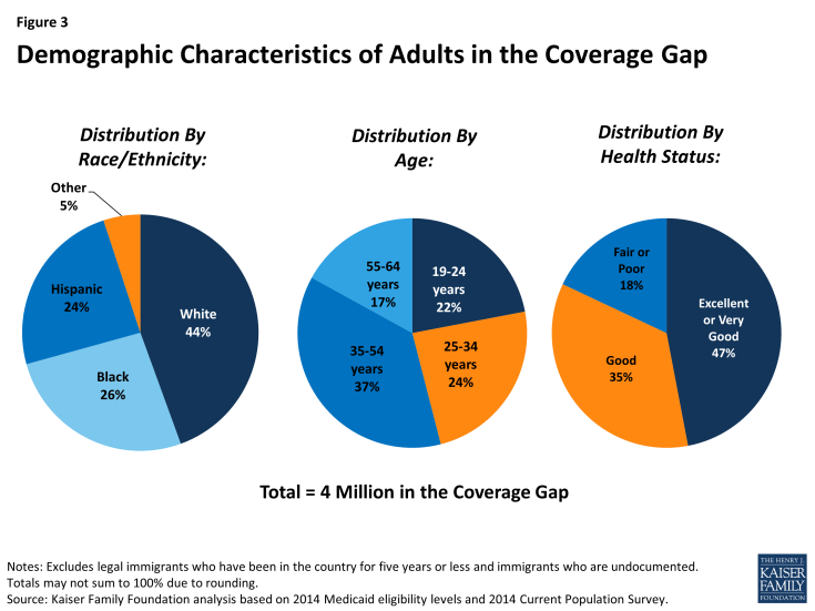 The Coverage Gap Uninsured Poor Adults In States That Do Not