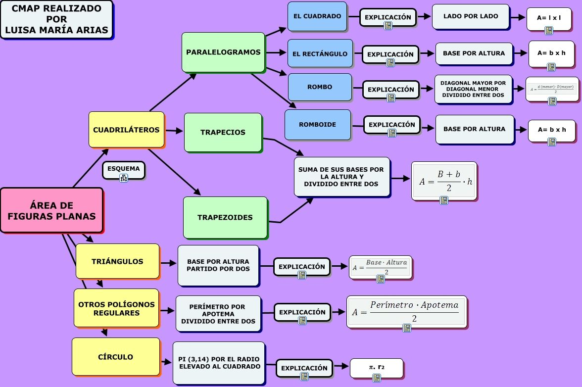 Area De Figuras Planas Aprender Informatica