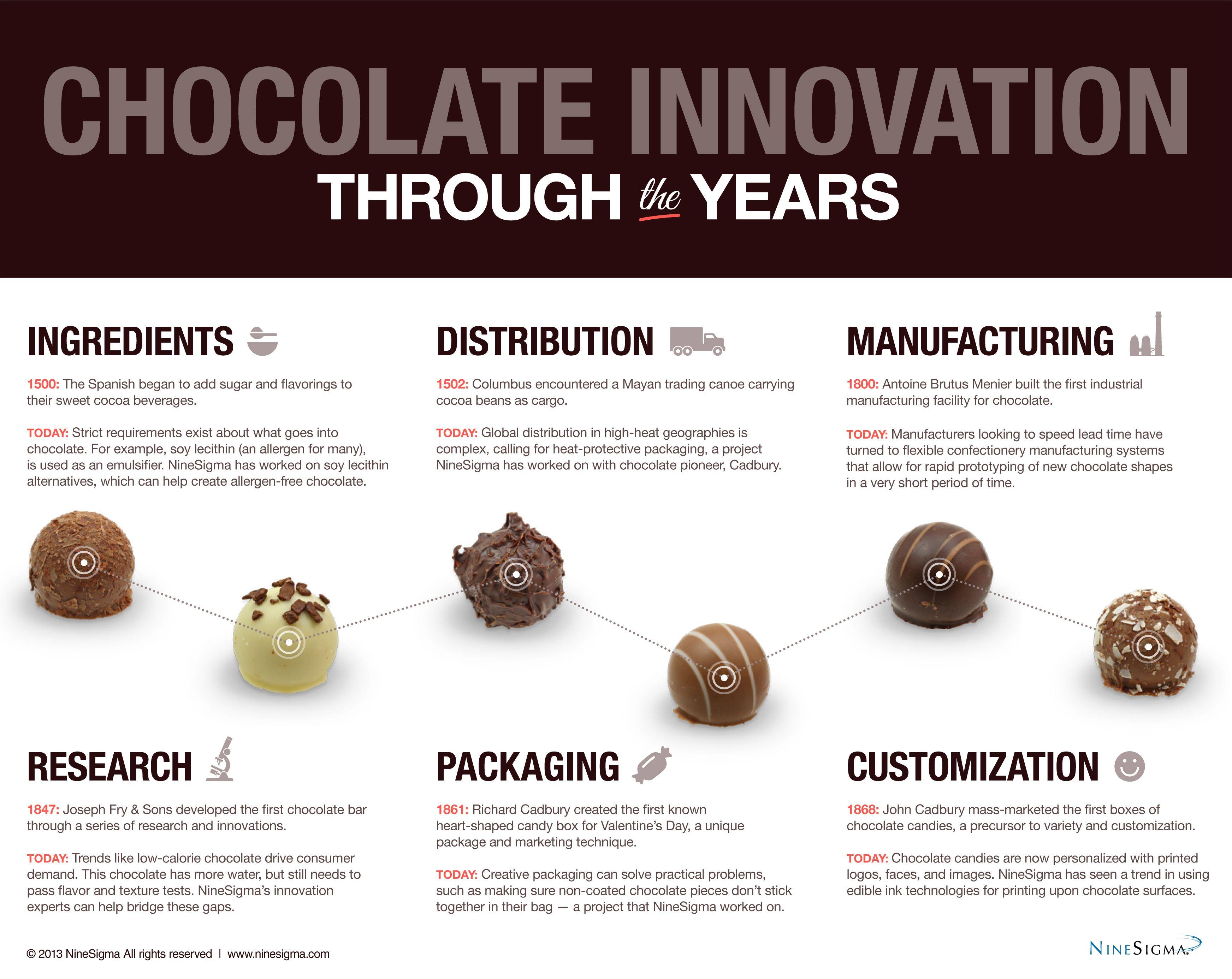 Chocolate Innovation Through The Years Ninesigma