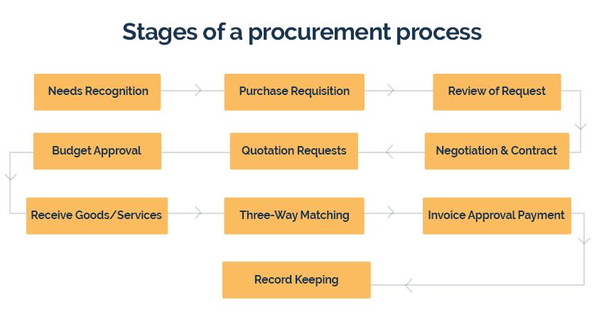 Procurement Process The 2019 Guide To Procurement Management Procurement Process Procurement Management Procurement