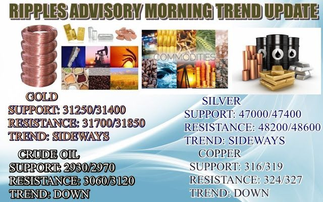 Share and Stock Market Tips: MORNING TREND UPDATE