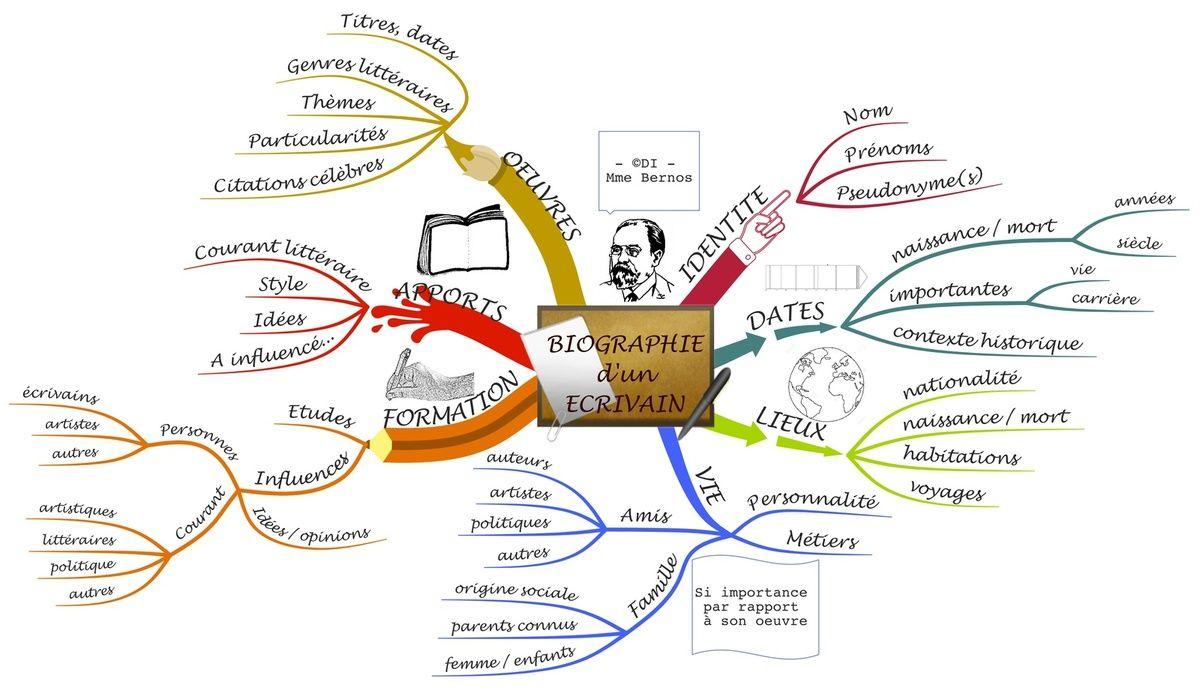 Biographie D Un Ecrivain En Carte Mentale Carte Mentale