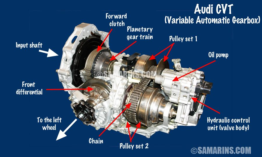 Continuously variable transmission transmission repair