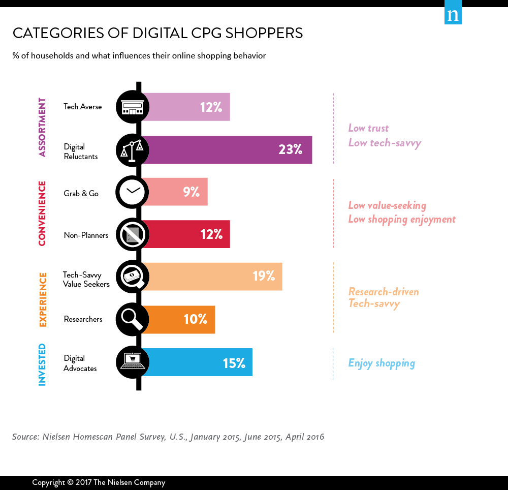 Converting high value shoppers in mature categories