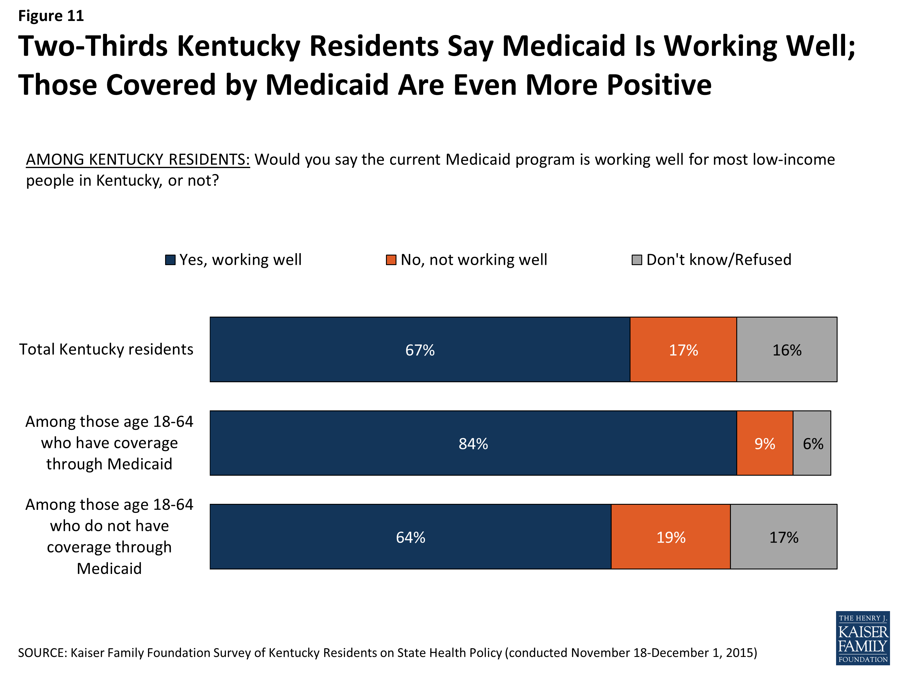 Survey Of Kentucky Residents On State Health Policy Health Care