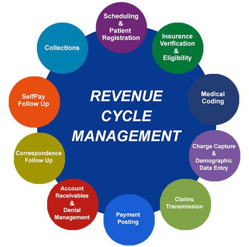 Medical Billing Outsourcing Handles Revenue Cycle Management