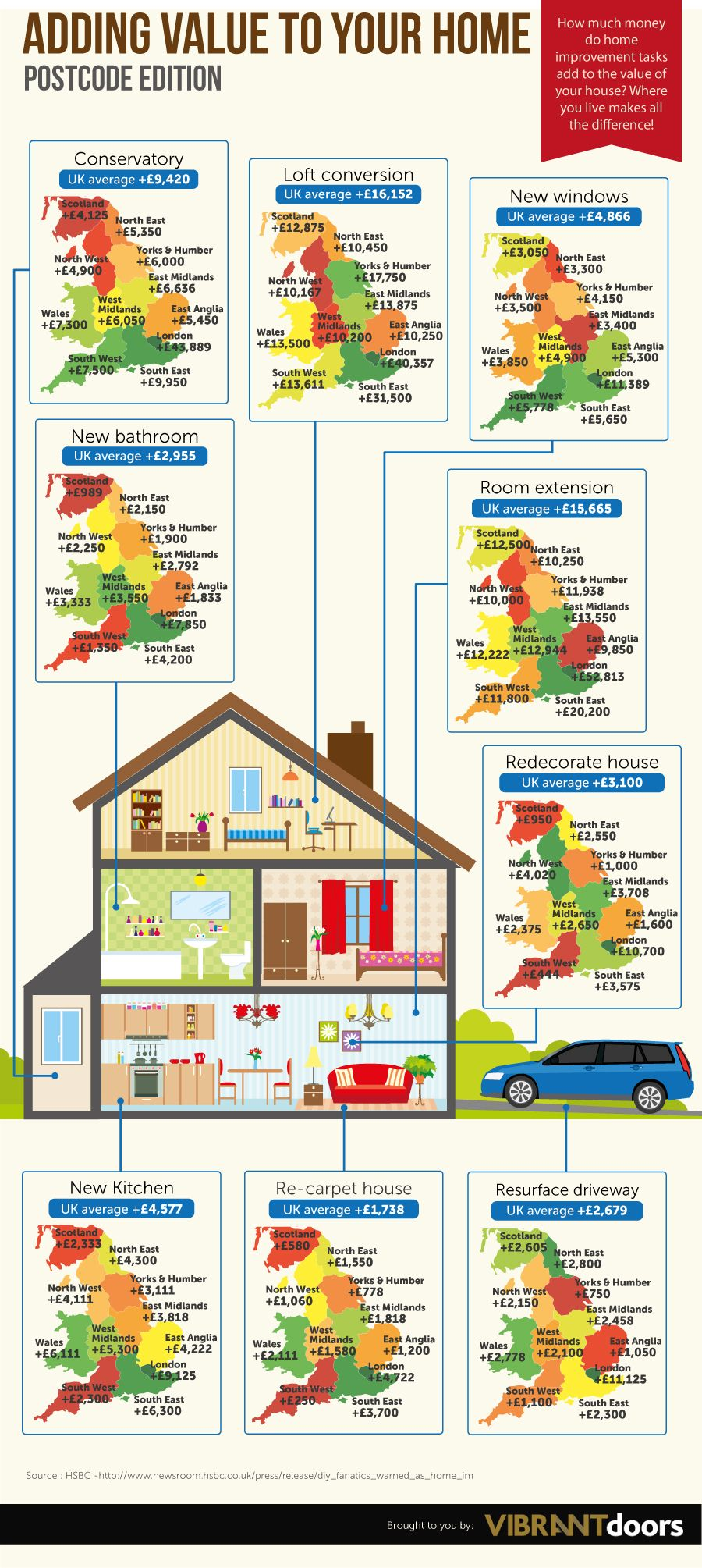 Ever Wondered Which Home Improvement Adds The Most Value