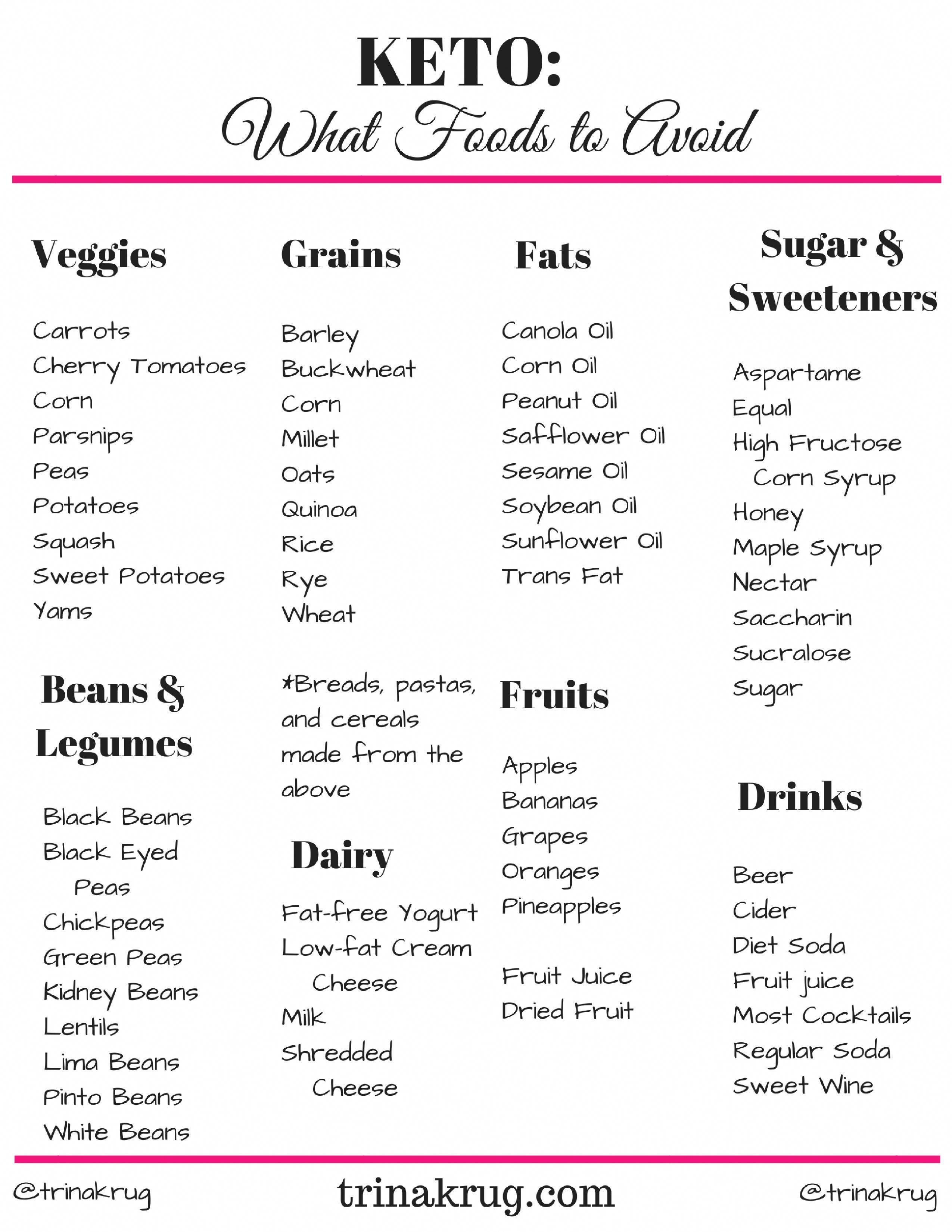 Keto for beginners how to get started foods to avoid