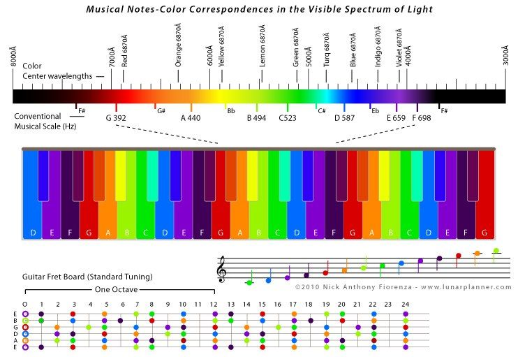 ca2c65a6496ed71f64d378e5e0d4110c musical notes color correnspondces in the visible spectrum of