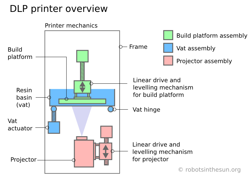 Sketch of a 3d DLP printer showing the three main