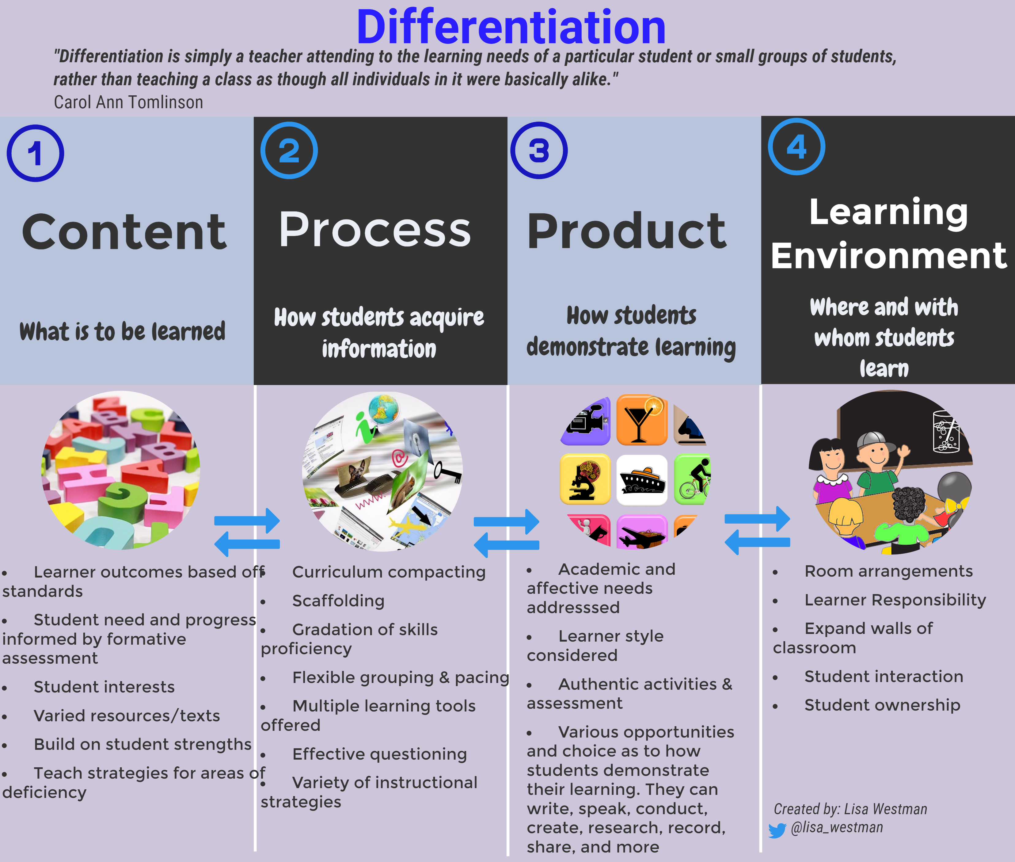 Differentiation Content Process Product Learning Environment
