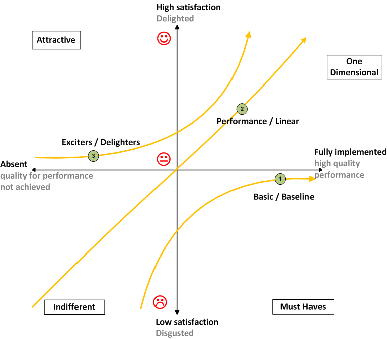 kano model and innovation games for prioritizing features