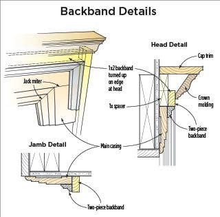 Recreating A Built Up Victorian Door Casing Woodworking