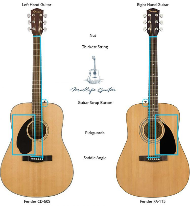 Is My Guitar Left Or Right Handed Acoustic Guitar Guitar Learn Bass Guitar