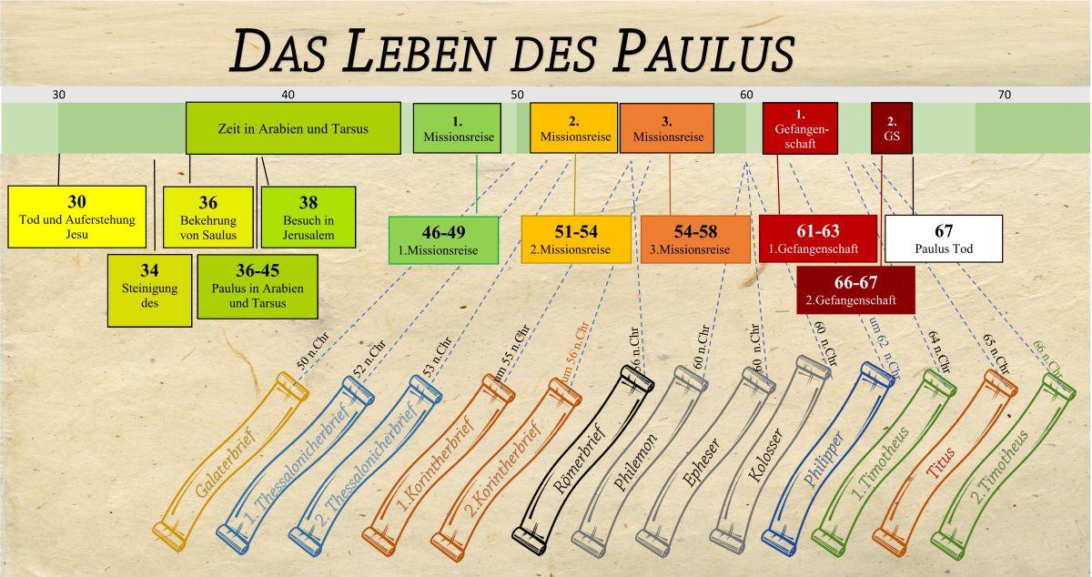 Das Leben Des Paulus Zeitstrahl Zeitstrahl Leben Neues Testament