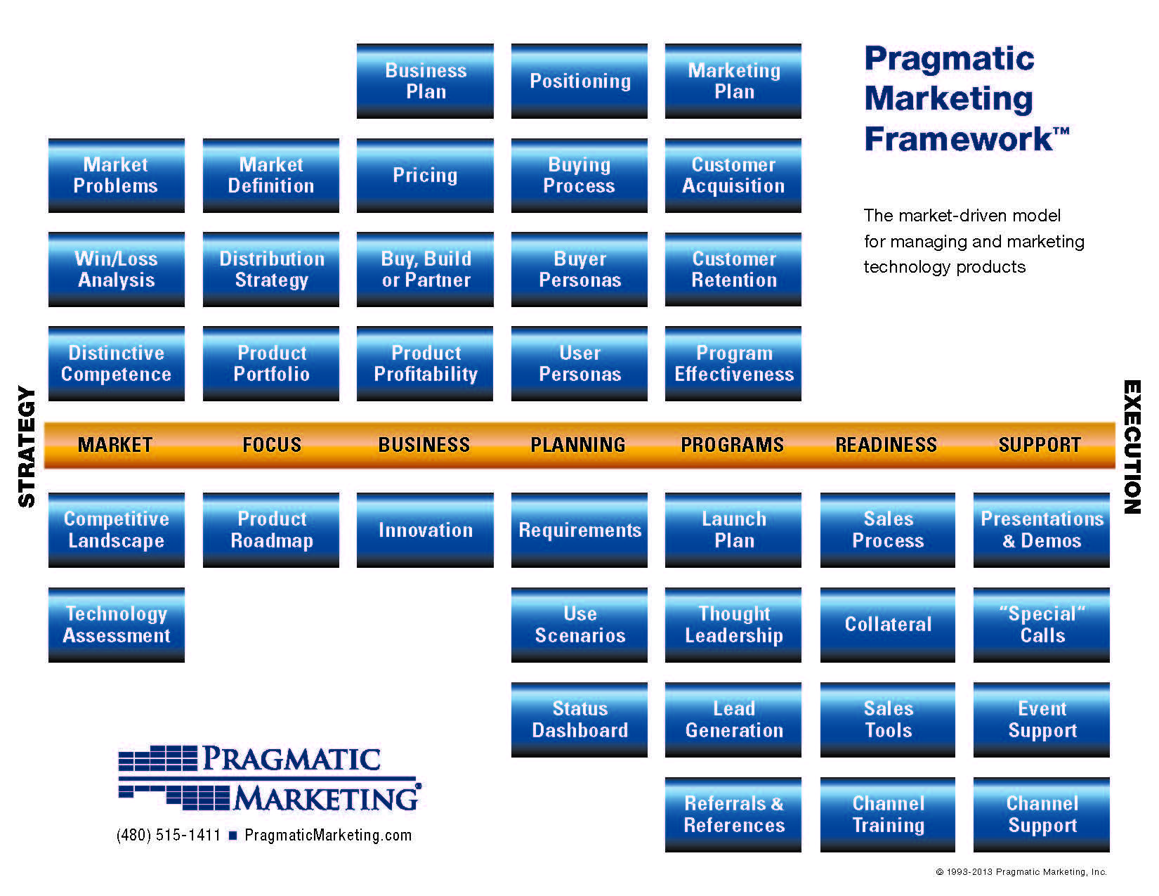 Pragmatic Marketing Framework End Of Lease Cleaning Melbourne ...