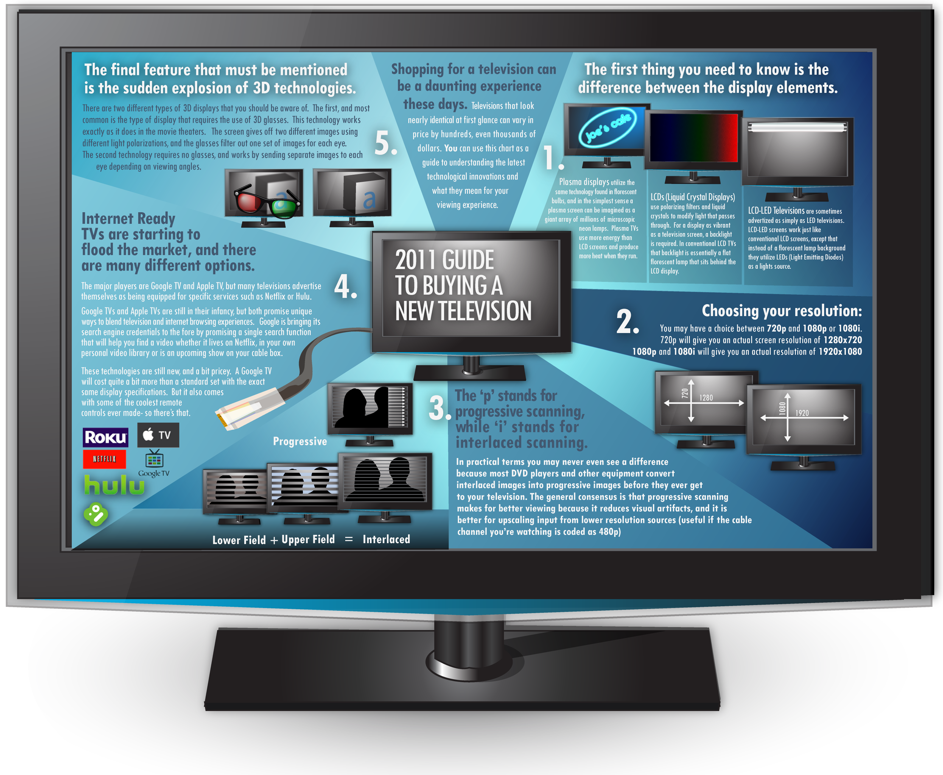 Tv Buying Guide 2011 Plasma Lcd Led Hd 3d Tv Feature Comparison Infographic Tv Buying Guide Flood 3d Tvs