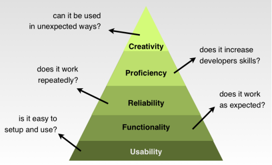 The Design Hierarchy Of Needs A Must For Victorious Custom Logo Design Logo Design Rustic Logo Design Logo Design Tips