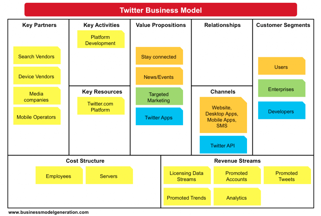 Twitter Business Model Represented Over Business Model Canvas Http Howtousetwitt Business Model Canvas Business Model Canvas Examples Business Model Template