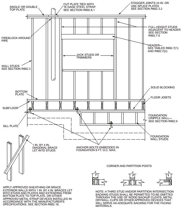 Framing Details Coding Roof Structure Metal Shed