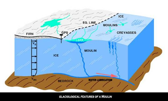 Another Sea Level Graph Continents Global Warming Polar Caps