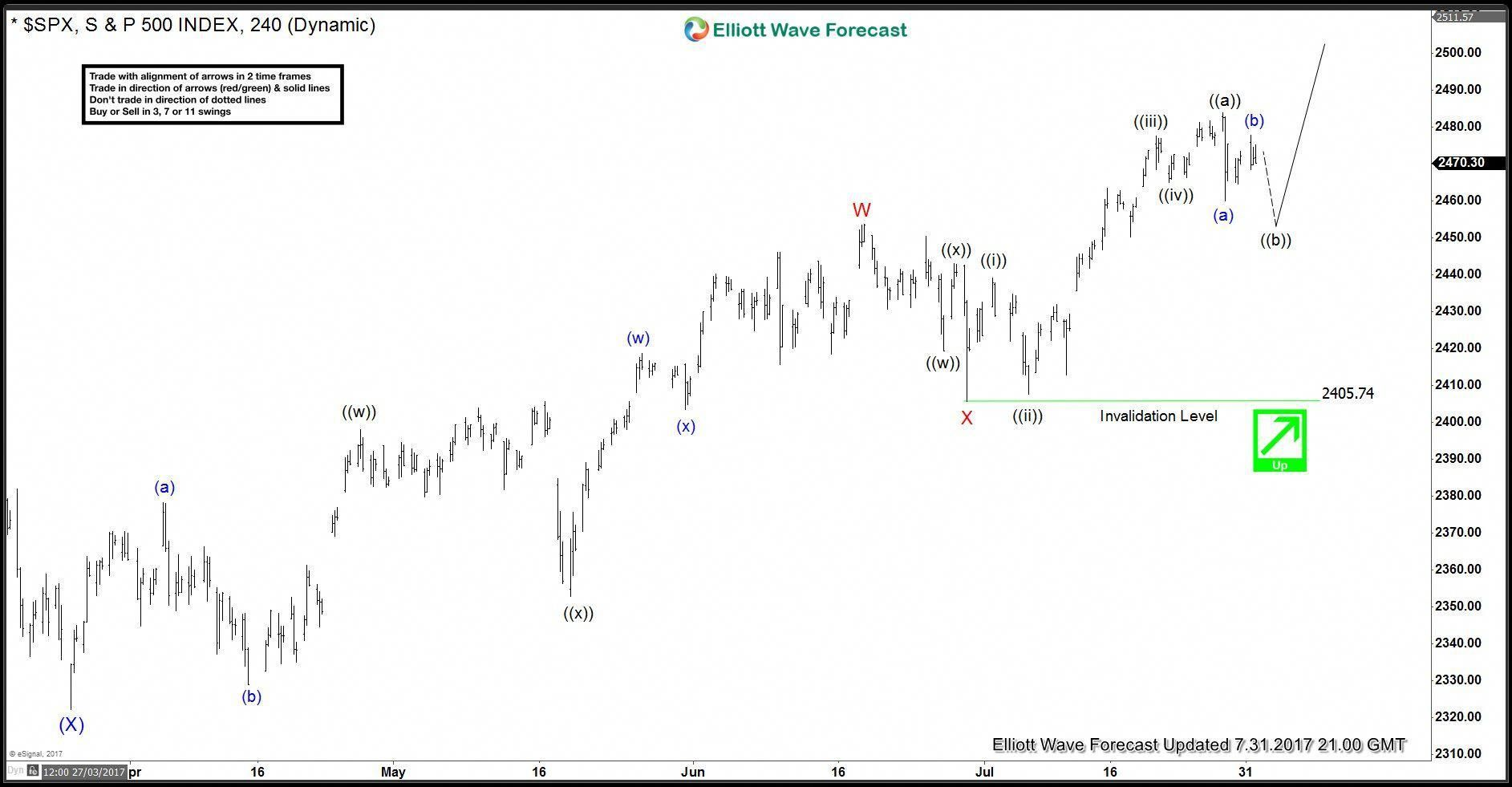 Using The Flag Chart Pattern Effectively Wave Theory Waves S P