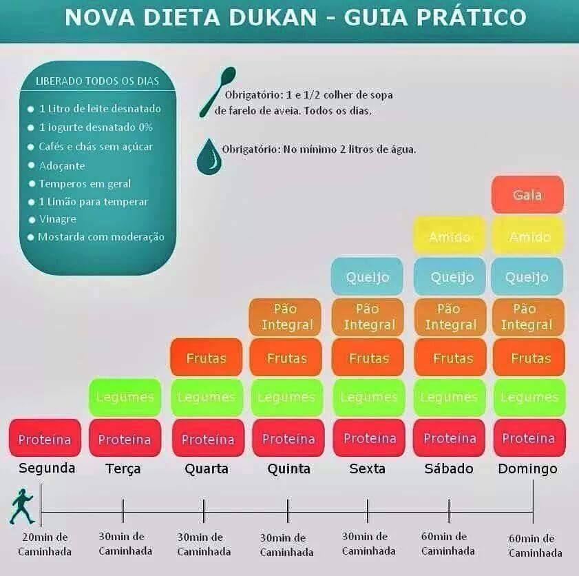 Beneficios dieta dukan