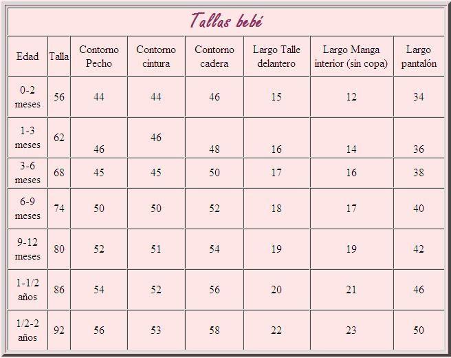 Tallas de ropa para bebés y niños pequeños. La talla de ropa para bebés y niños pequeños se clasifica por meses, desde la talla 0 meses para los bebés recién nacidos hasta la talla 36 meses para .