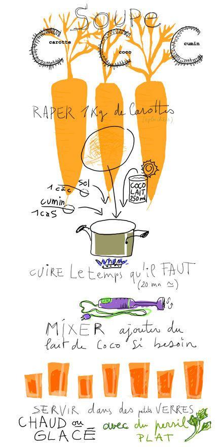 tambouille soupe carotte coco cumin cuisine illustr e illustrated recipes pinterest. Black Bedroom Furniture Sets. Home Design Ideas