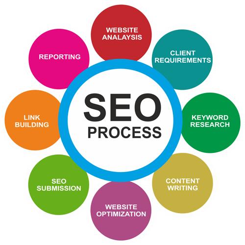Seo Services Fiverr Seo Services Seo Company Internet Marketing Business