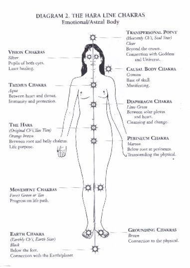 As above so below heal understand your Multidimensional