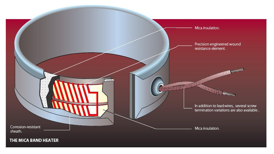 Ht Mica Band Tutco Heating Solutions Group: Band Heater Wiring ... Band Heater Wiring Diagram on directv dual lnb diagram, injection molding diagram, oxygen sensor diagram, ceramic heater wiring diagram, infrared heater wiring diagram, band heater 240 volts, band heater parts diagram, coil heater wiring diagram, home heater wiring diagram, band heater components diagram, 220 heater wiring diagram, immersion heater wiring diagram, water heater wiring diagram, singer heater wiring diagram,